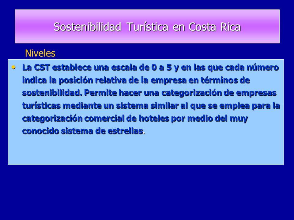 La CST establece una escala de 0 a 5 y en las que cada número indica la posición relativa de la empresa en términos de sostenibilidad.