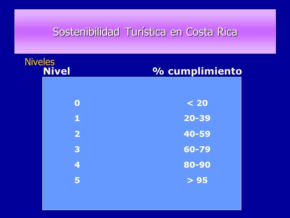 Sostenibilidad Turística en Costa Rica Niveles Nivel% cumplimiento 0< 20 120-39 240-59 360-79 480-90 5> 95