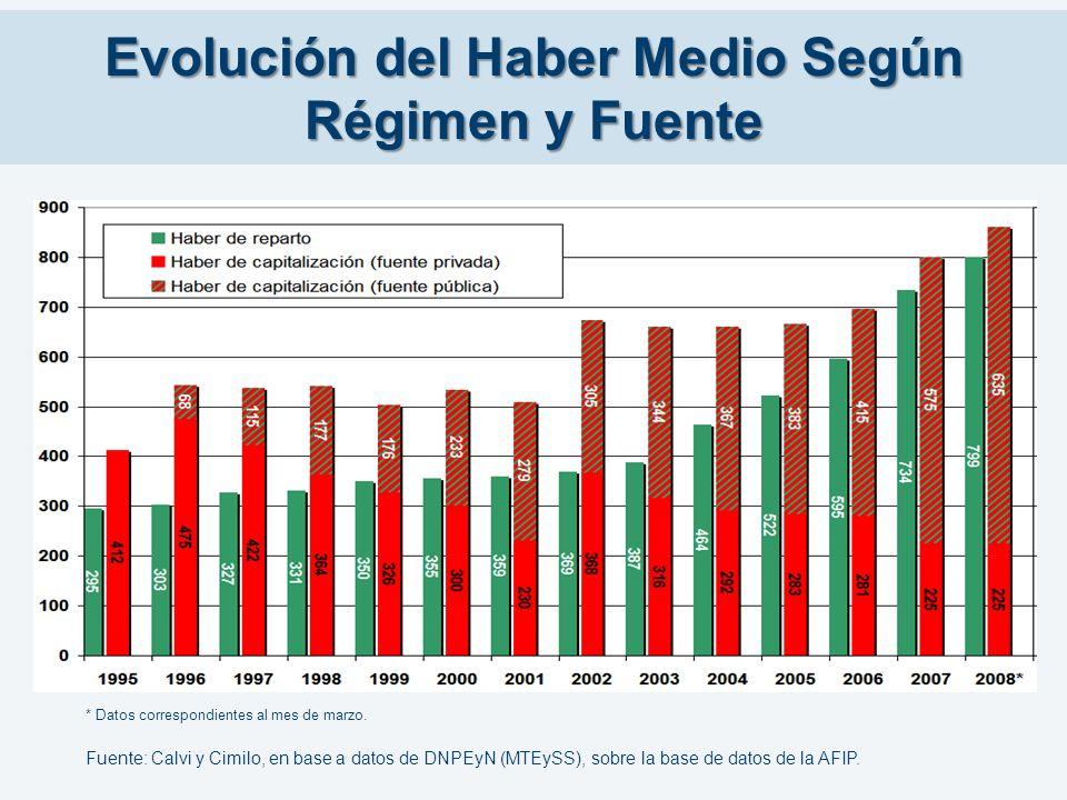 Evolución del Haber Medio Según Régimen y Fuente Fuente: Calvi y Cimilo, en base a datos de DNPEyN (MTEySS), sobre la base de datos de la AFIP. * Dato