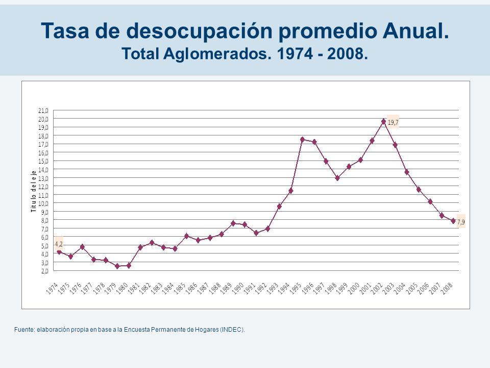 Tasa de desocupación promedio Anual. Total Aglomerados. 1974 - 2008. Fuente: elaboración propia en base a la Encuesta Permanente de Hogares (INDEC).