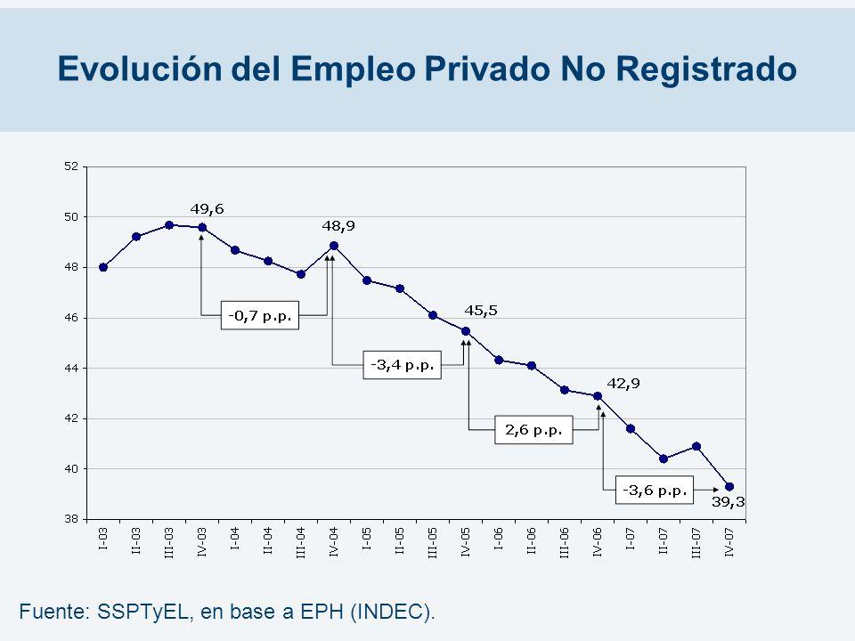 Evolución del Empleo Privado No Registrado Fuente: SSPTyEL, en base a EPH (INDEC).