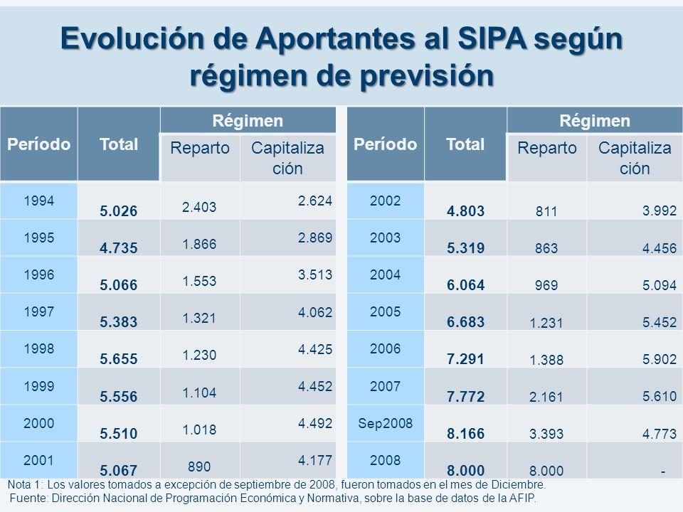 Evolución de Aportantes al SIPA según régimen de previsión PeríodoTotal Régimen RepartoCapitaliza ción 1994 5.026 2.403 2.624 1995 4.735 1.866 2.869 1