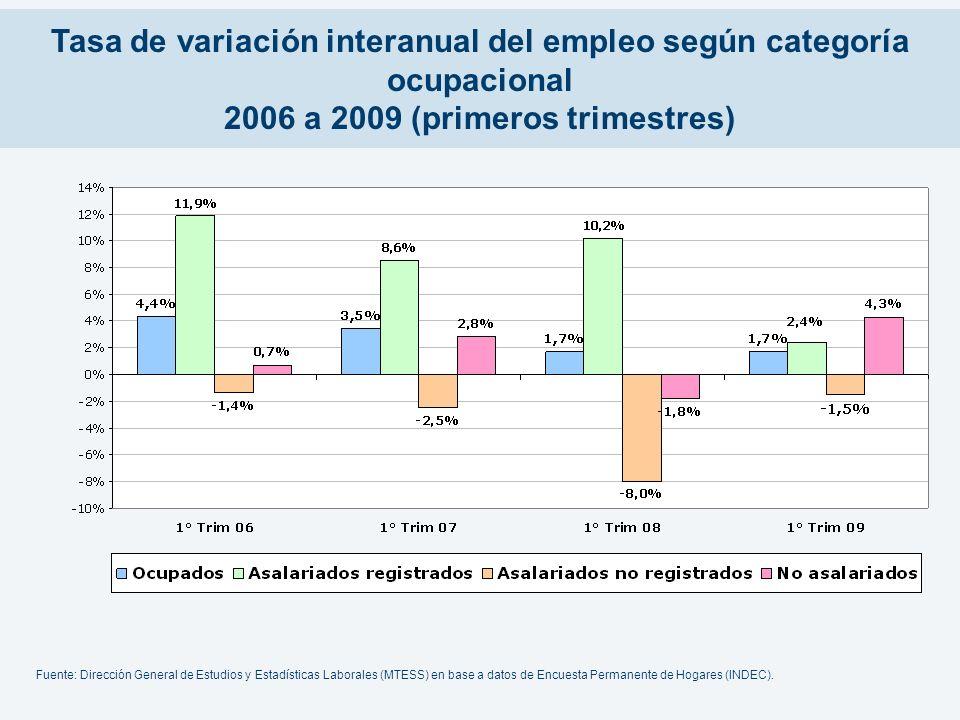 Tasa de variación interanual del empleo según categoría ocupacional 2006 a 2009 (primeros trimestres) Fuente: Dirección General de Estudios y Estadíst