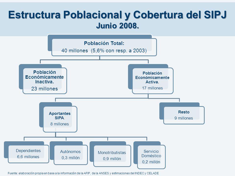 Estructura Poblacional y Cobertura del SIPJ Junio 2008. Población Total: 40 millones (5,6% con resp. a 2003) Población Económicamente Inactiva. 23 mil