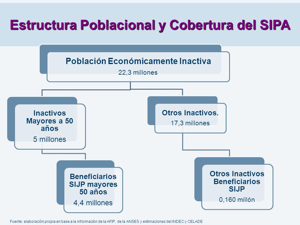 Estructura Poblacional y Cobertura del SIPA Población Económicamente Inactiva 22,3 millones Otros Inactivos. 17,3 millones Otros Inactivos Beneficiari