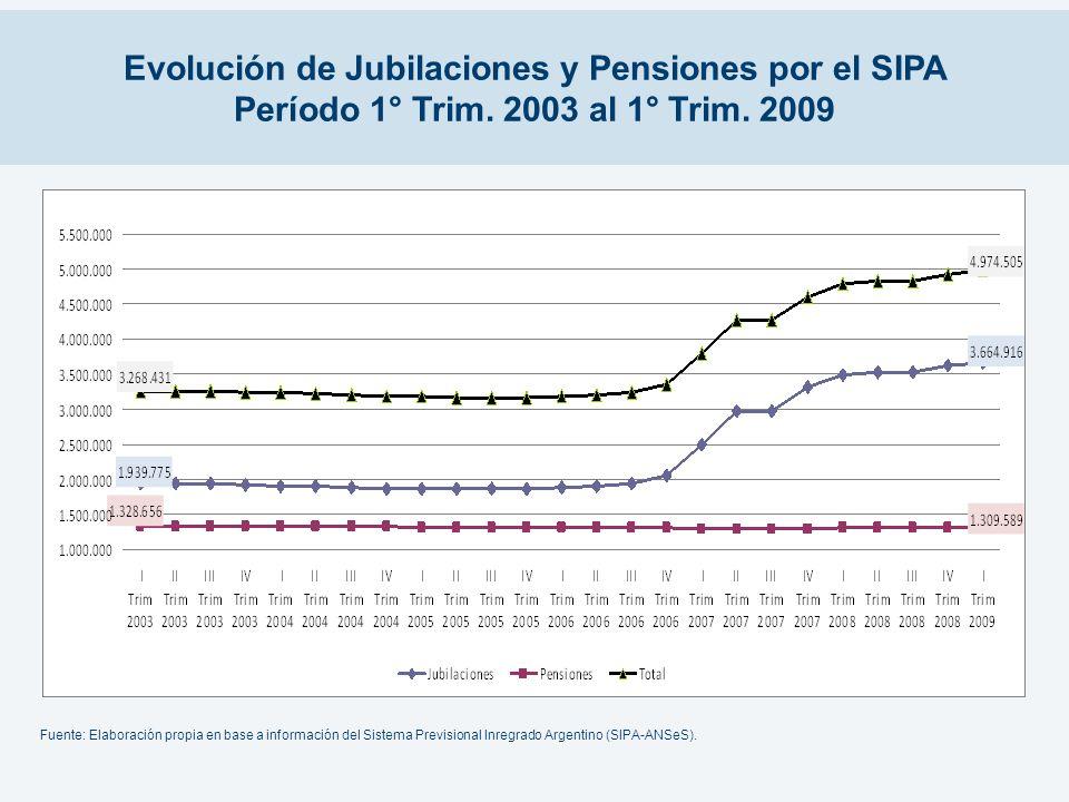 Evolución de Jubilaciones y Pensiones por el SIPA Período 1° Trim. 2003 al 1° Trim. 2009 Fuente: Elaboración propia en base a información del Sistema