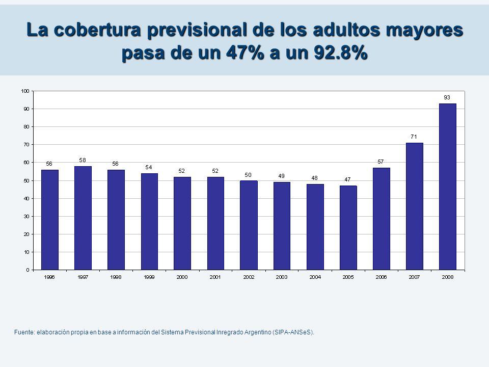 La cobertura previsional de los adultos mayores pasa de un 47% a un 92.8% Fuente: elaboración propia en base a información del Sistema Previsional Inr