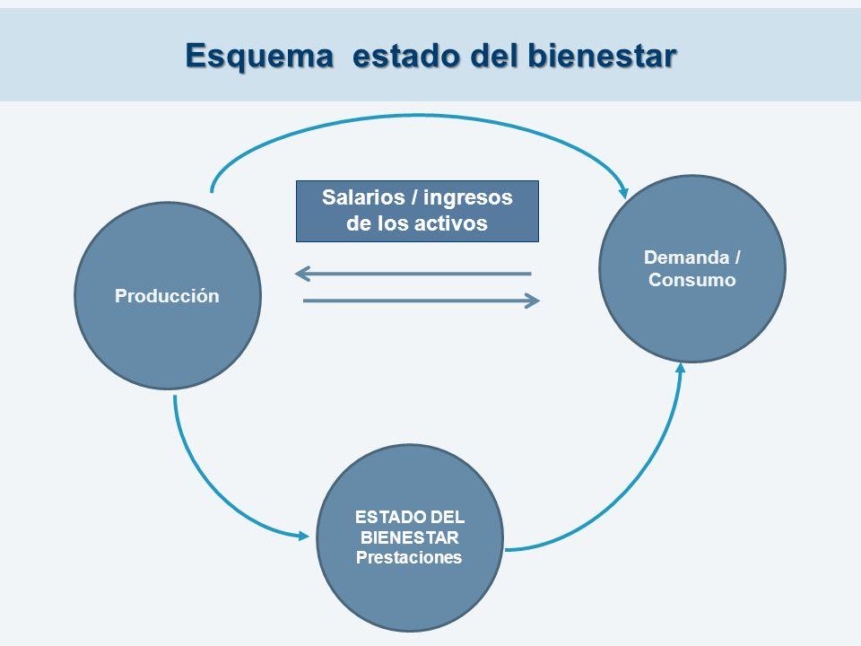 Esquema estado del bienestar Producción Demanda / Consumo Salarios / ingresos de los activos ESTADO DEL BIENESTAR Prestaciones