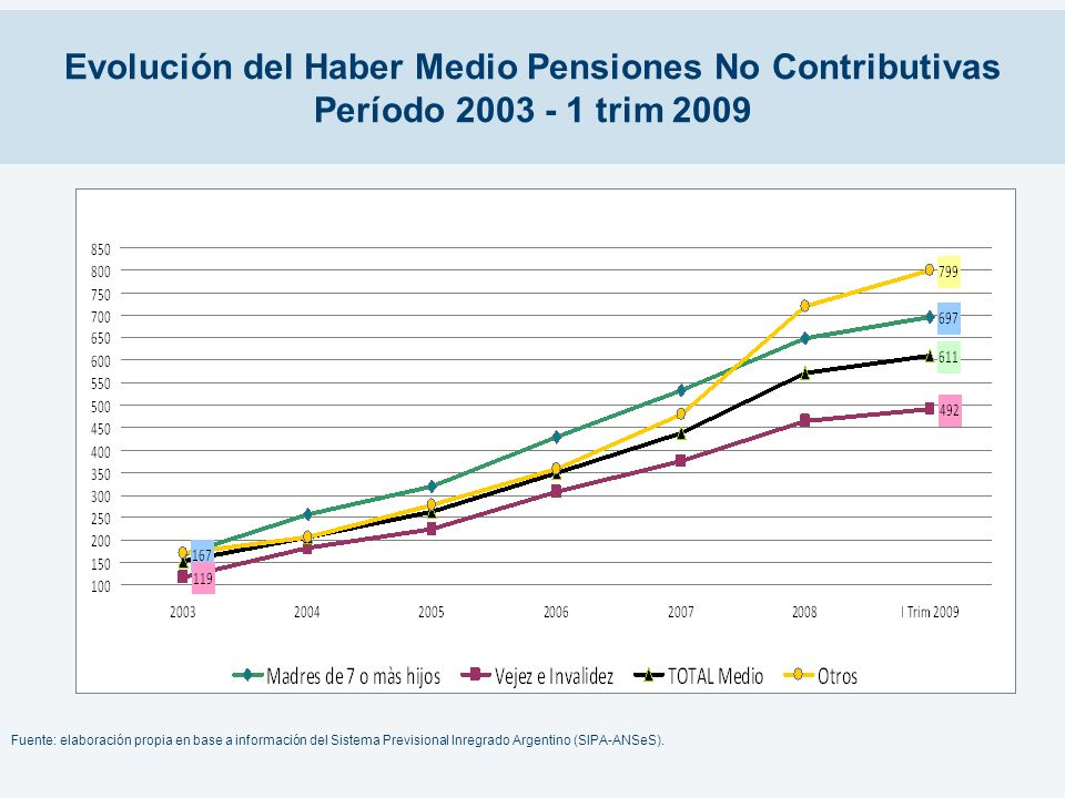 Evolución del Haber Medio Pensiones No Contributivas Período 2003 - 1 trim 2009 Fuente: elaboración propia en base a información del Sistema Prevision