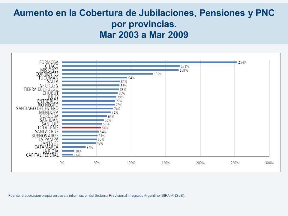 Aumento en la Cobertura de Jubilaciones, Pensiones y PNC por provincias. Mar 2003 a Mar 2009 Fuente: elaboración propia en base a información del Sist