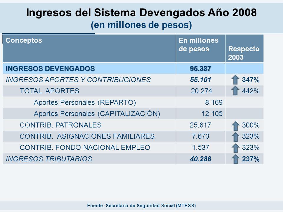 Ingresos del Sistema Devengados Año 2008 (en millones de pesos) Fuente: Secretaria de Seguridad Social (MTESS) ConceptosEn millones de pesos Respecto