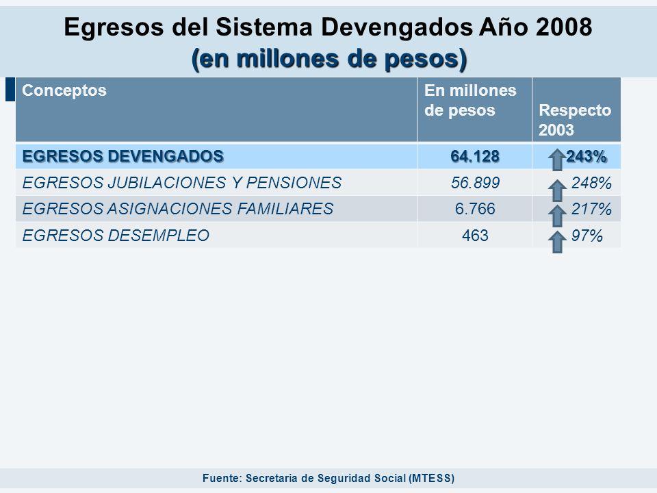 (en millones de pesos) Egresos del Sistema Devengados Año 2008 (en millones de pesos) Fuente: Secretaria de Seguridad Social (MTESS) ConceptosEn millo