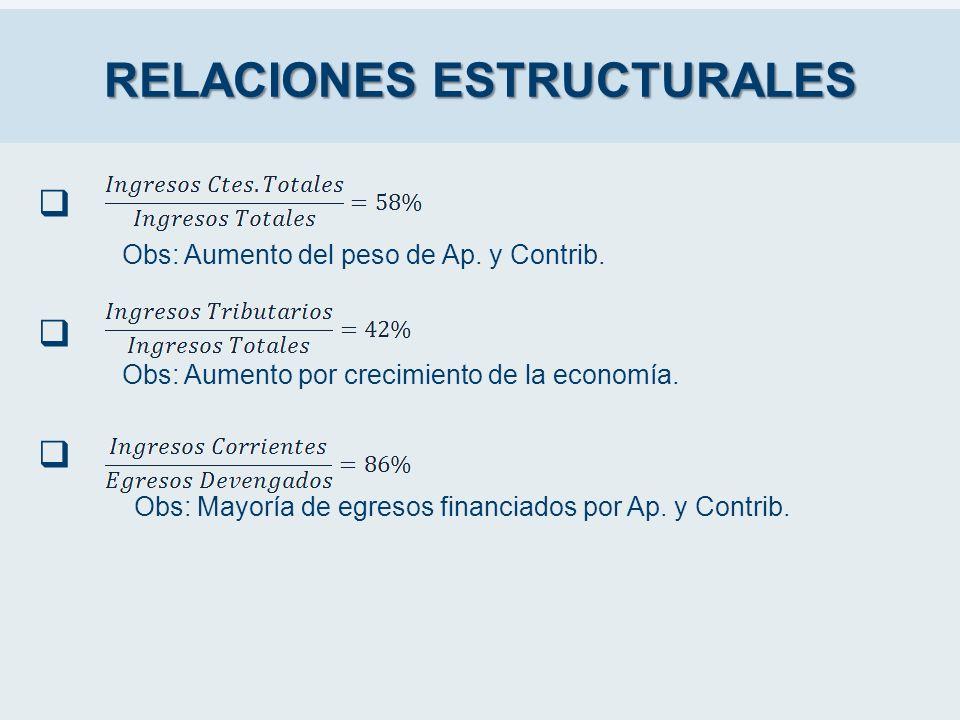 RELACIONES ESTRUCTURALES Obs: Aumento del peso de Ap. y Contrib. Obs: Aumento por crecimiento de la economía. Obs: Mayoría de egresos financiados por