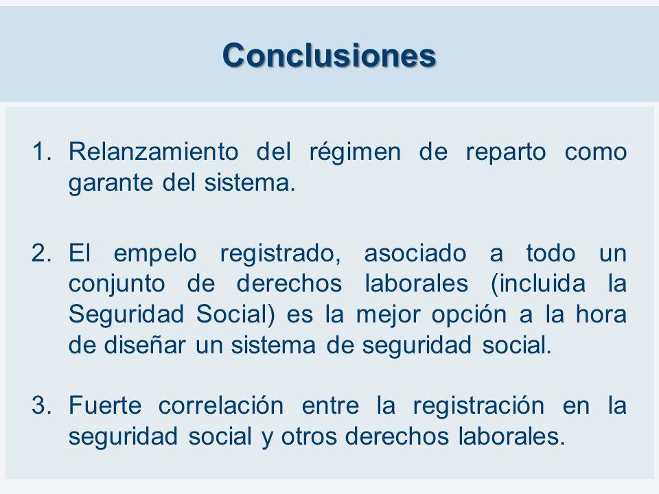 Conclusiones 1.Relanzamiento del régimen de reparto como garante del sistema. 2.El empelo registrado, asociado a todo un conjunto de derechos laborale