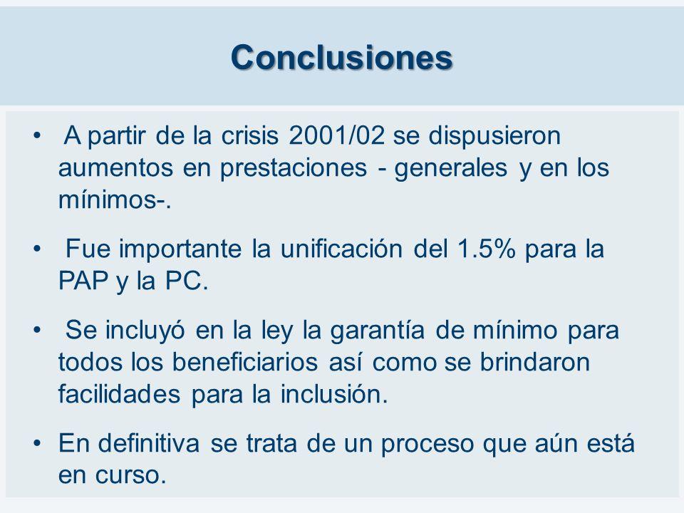 Conclusiones A partir de la crisis 2001/02 se dispusieron aumentos en prestaciones - generales y en los mínimos-. Fue importante la unificación del 1.