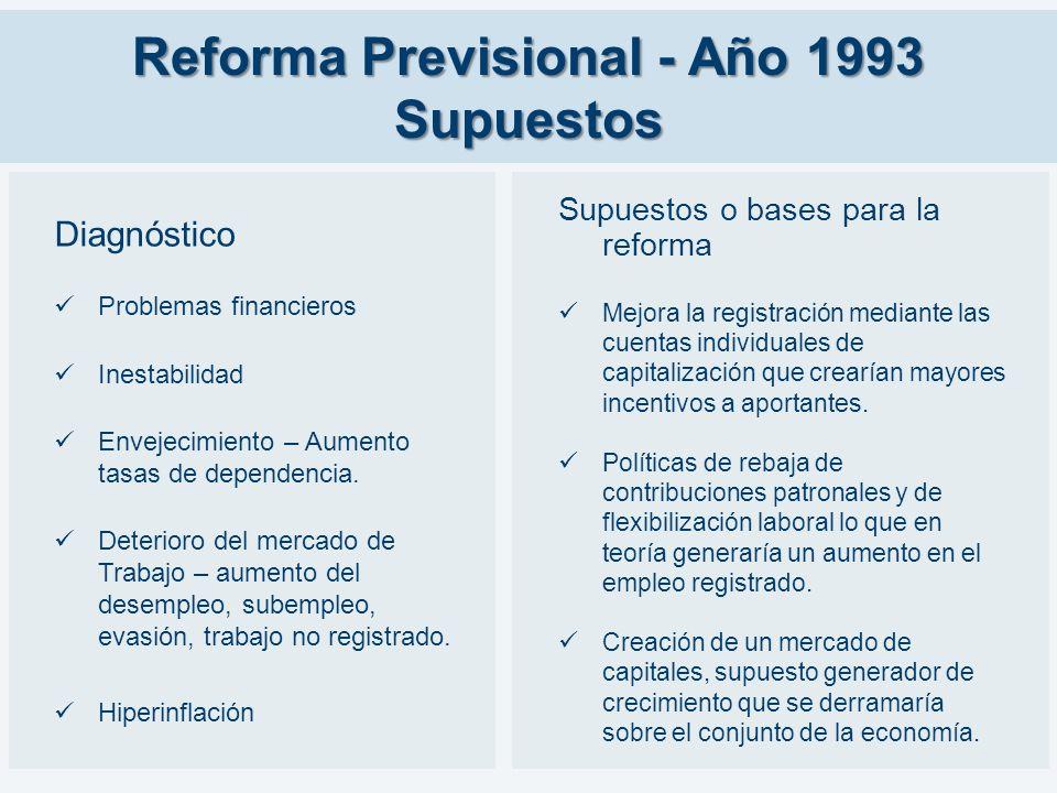 Reforma Previsional - Año 1993 Supuestos Diagnóstico Problemas financieros Inestabilidad Envejecimiento – Aumento tasas de dependencia. Deterioro del