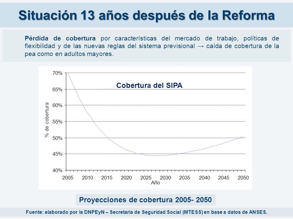 Situación 13 años después de la Reforma Pérdida de cobertura por características del mercado de trabajo, políticas de flexibilidad y de las nuevas reg