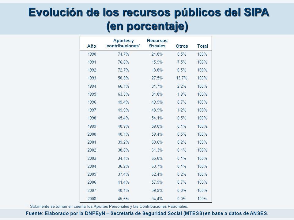 Evolución de los recursos públicos del SIPA (en porcentaje) Fuente: Elaborado por la DNPEyN – Secretaria de Seguridad Social (MTESS) en base a datos d