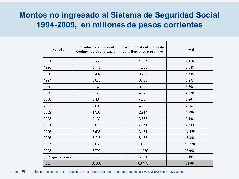 Montos no ingresado al Sistema de Seguridad Social 1994-2009, en millones de pesos corrientes Fuente: Elaboración propia en base a información del Sis