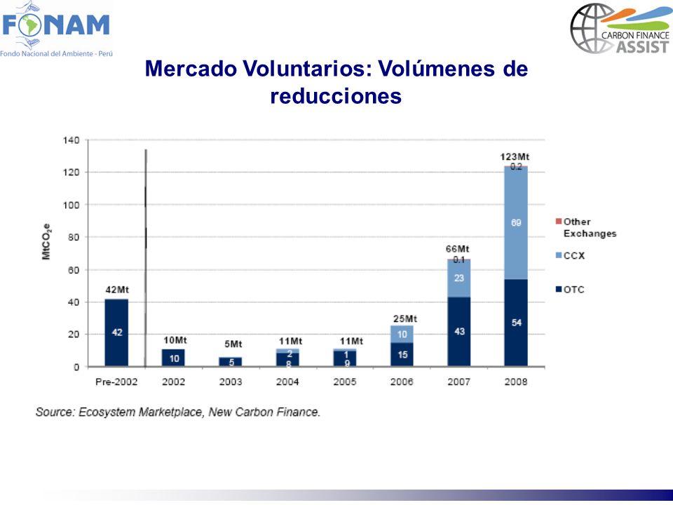 Mercado Voluntarios: Volúmenes de reducciones