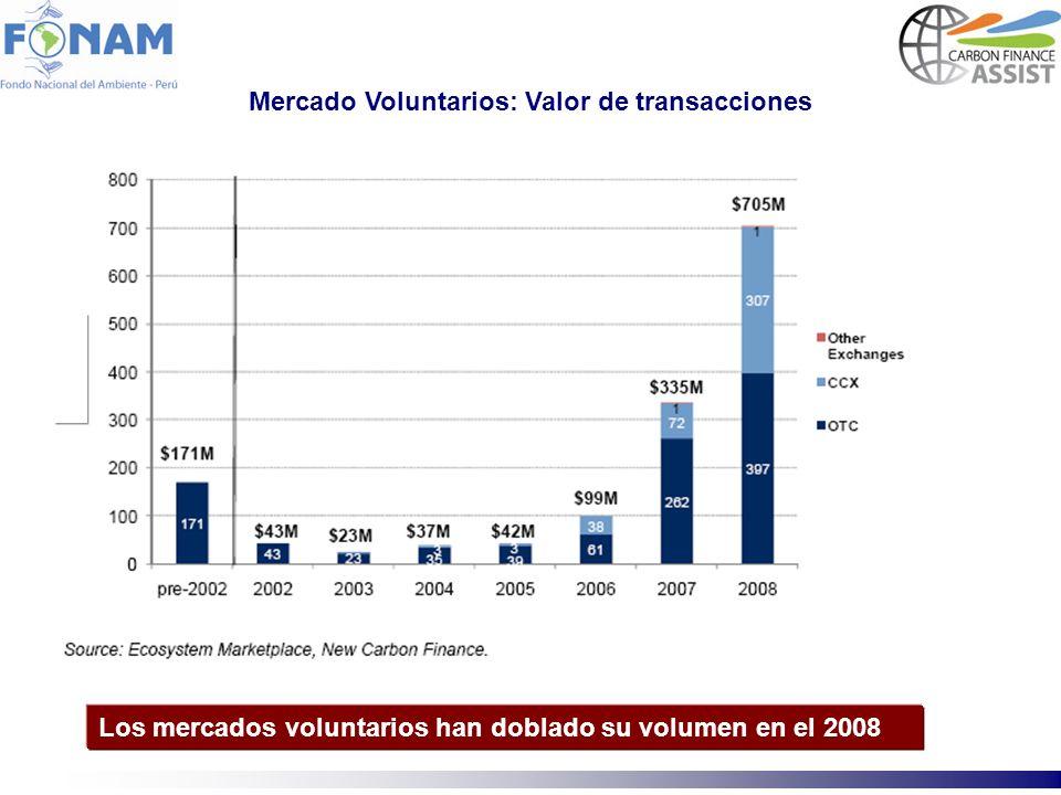 Los mercados voluntarios han doblado su volumen en el 2008 Mercado Voluntarios: Valor de transacciones
