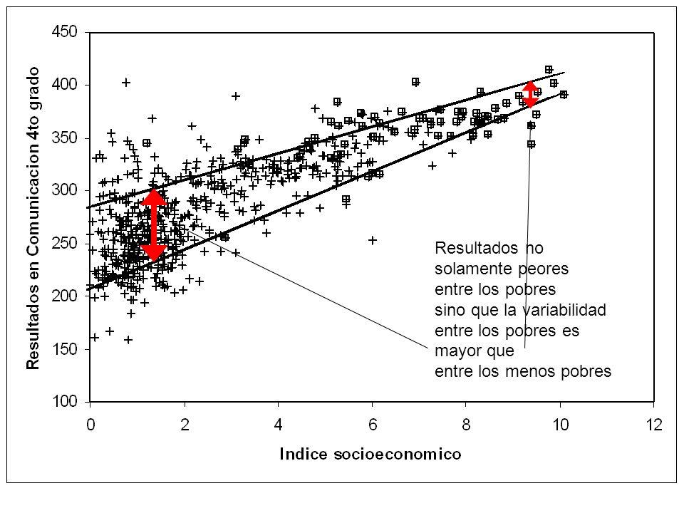 Por otro lado la especificidad del currículo escolar Peruano es muy baja, en comparación con: Otros casos Peruanos Otros casos internacionales El marco curricular Peruano parece ser de muy alto nivel, y tal vez lo es, pero es abstracto y teórico… En la realidad: En nuestro estudio, sólo 41% de maestros usaba guía curricular del Ministerio (Pero 70% la conoce) 80% de los maestros opinaba estructura muy difícil de usar 73% opinó que el currículo se determina por expertos sin tomar en cuenta realidad de los maestros La mayoría de maestros pone sus propios estándares, normalmente en base a su experiencia y la de otros maestros Los propios maestros estiman que los chicos no están logrando estos estándares autógenos Pero solamente hay un 25% de correlación entre estos estándares autógenos y el logro de sus chicos