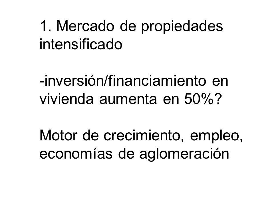 1. 1. Mercado de propiedades intensificado -inversión/financiamiento en vivienda aumenta en 50%.