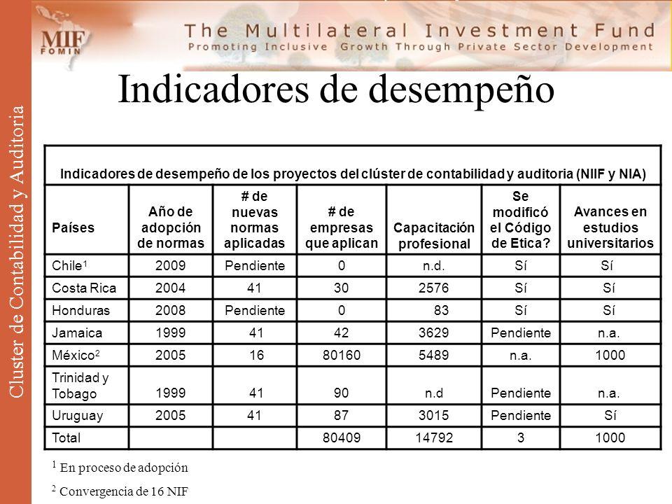 Indicadores de desempeño Cluster de Contabilidad y Auditoria Indicadores de desempeño de los proyectos del clúster de contabilidad y auditoria (NIIF y