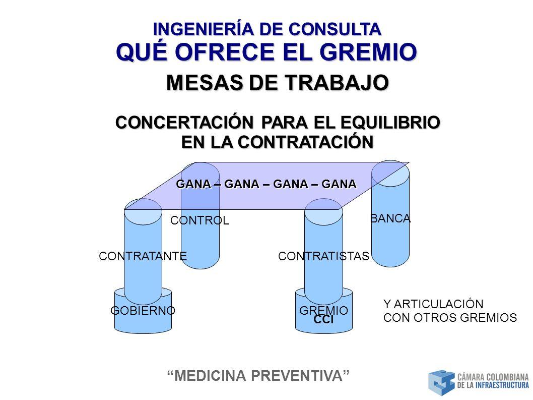INGENIERÍA DE CONSULTA QUÉ OFRECE EL GREMIO GREMIO CCI CONTRATISTAS BANCA CONTROL GOBIERNO CONTRATANTE GANA – GANA – GANA – GANA MESAS DE TRABAJO CONCERTACIÓN PARA EL EQUILIBRIO EN LA CONTRATACIÓN MEDICINA PREVENTIVA Y ARTICULACIÓN CON OTROS GREMIOS