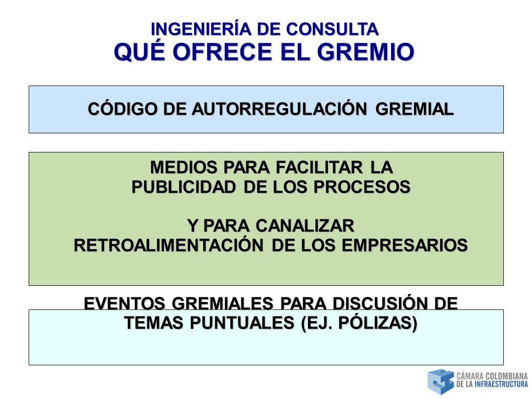 INGENIERÍA DE CONSULTA QUÉ OFRECE EL GREMIO CÓDIGO DE AUTORREGULACIÓN GREMIAL MEDIOS PARA FACILITAR LA PUBLICIDAD DE LOS PROCESOS Y PARA CANALIZAR RETROALIMENTACIÓN DE LOS EMPRESARIOS EVENTOS GREMIALES PARA DISCUSIÓN DE TEMAS PUNTUALES (EJ.
