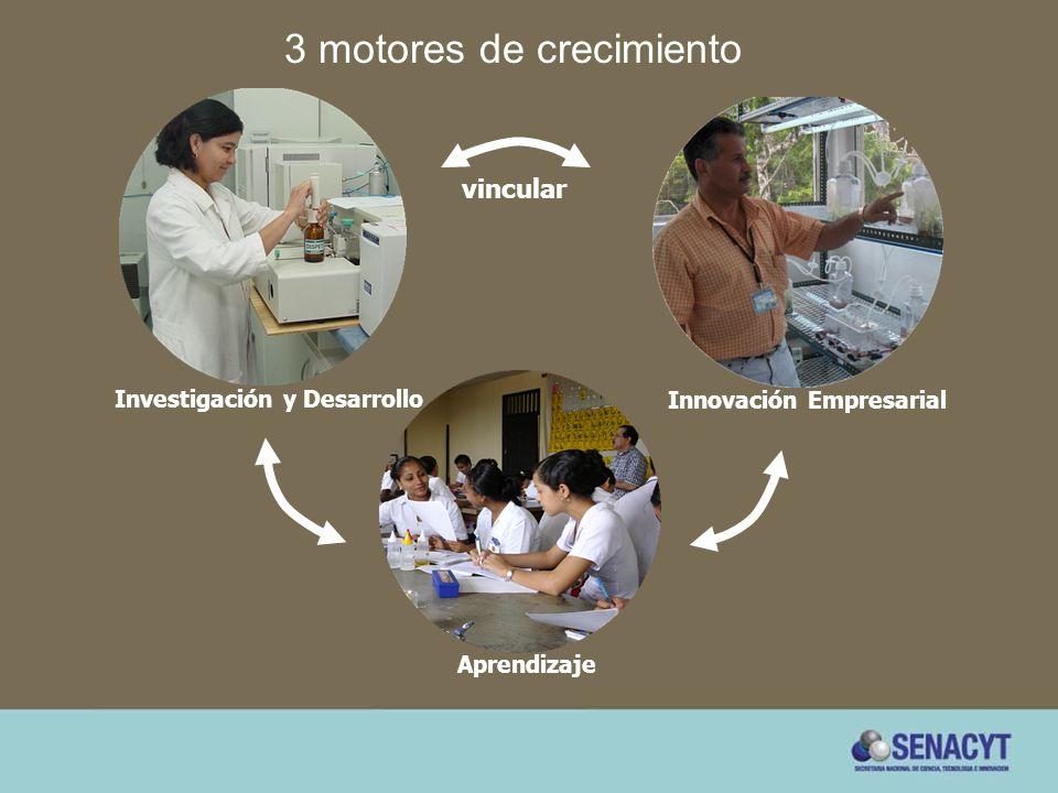 Aprendizaje Investigación y Desarrollo vincular Innovación Empresarial 3 motores de crecimiento