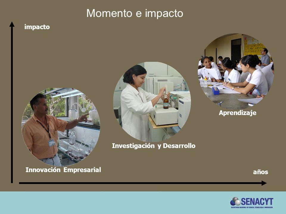 Aprendizaje Investigación y Desarrollo Innovación Empresarial Momento e impacto años impacto