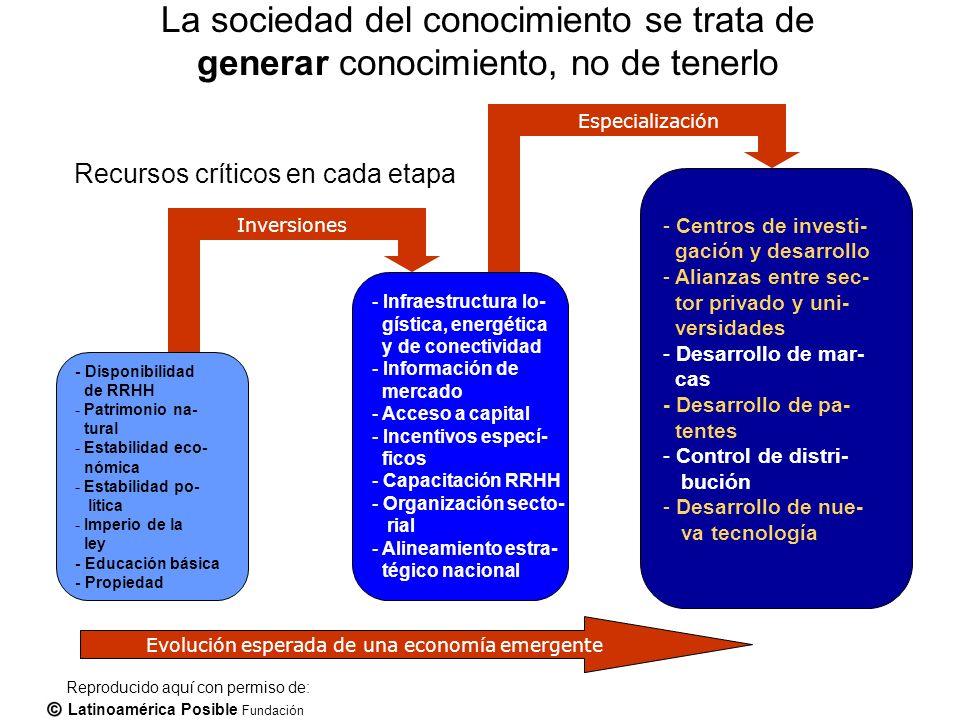 Latinoamérica Posible Fundación - Disponibilidad de RRHH - Patrimonio na- tural - Estabilidad eco- nómica - Estabilidad po- lítica - Imperio de la ley - Educación básica - Propiedad - Infraestructura lo- gística, energética y de conectividad - Información de mercado - Acceso a capital - Incentivos especí- ficos - Capacitación RRHH - Organización secto- rial - Alineamiento estra- tégico nacional - Centros de investi- gación y desarrollo - Alianzas entre sec- tor privado y uni- versidades - Desarrollo de mar- cas - Desarrollo de pa- tentes - Control de distri- bución - Desarrollo de nue- va tecnología Inversiones Especialización Evolución esperada de una economía emergente Recursos críticos en cada etapa Reproducido aquí con permiso de: La sociedad del conocimiento se trata de generar conocimiento, no de tenerlo