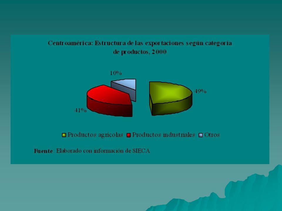 Expectativas económicas Dadas las condiciones de acceso libre de aranceles de los melones producidos tanto en Costa Rica como en Guatemala, la tendencia a las exportaciones de este producto se mantendrá.