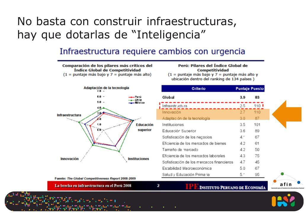 No basta con construir infraestructuras, hay que dotarlas de Inteligencia