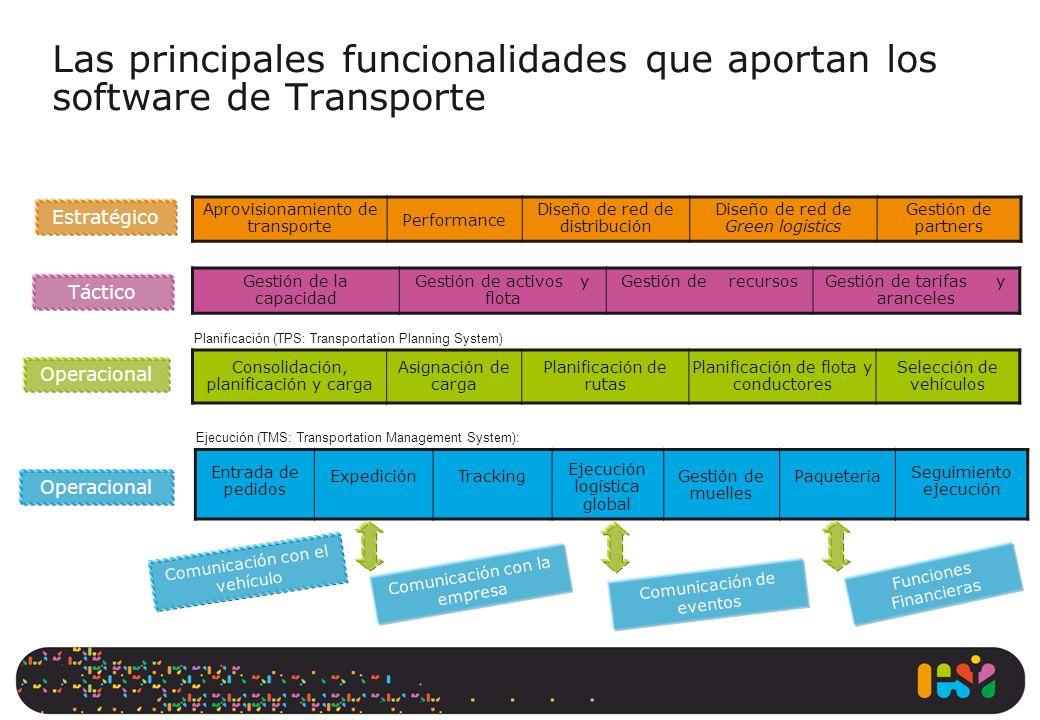 Las principales funcionalidades que aportan los software de Transporte Aprovisionamiento de transporte Performance Diseño de red de distribución Diseñ