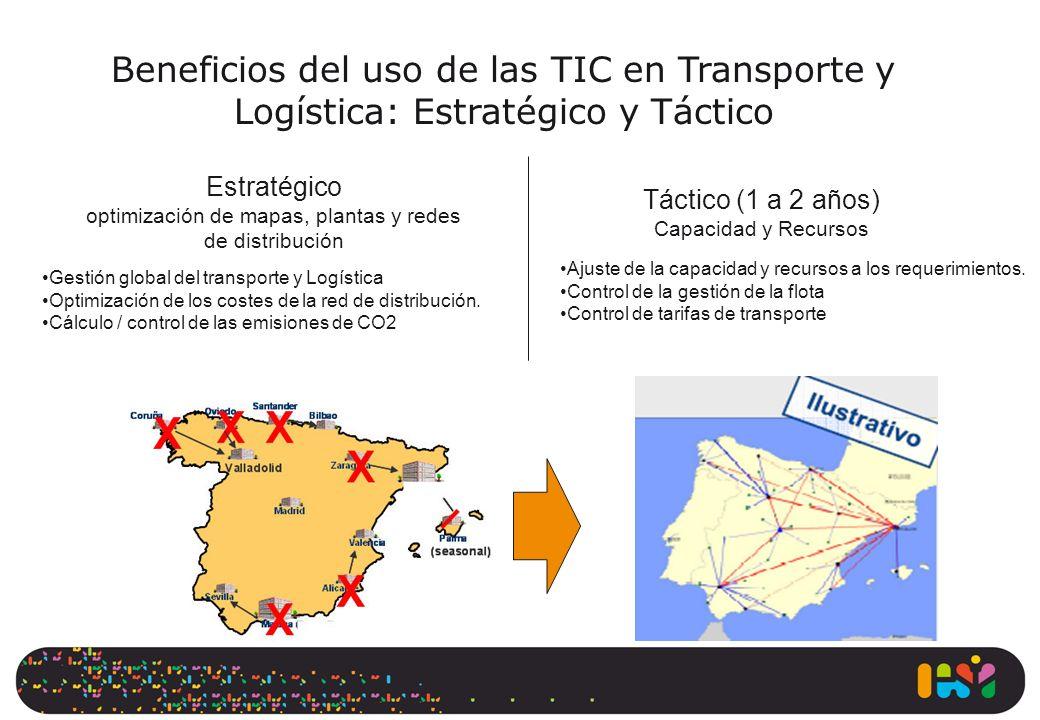 Estratégico optimización de mapas, plantas y redes de distribución Táctico (1 a 2 años) Capacidad y Recursos Gestión global del transporte y Logística