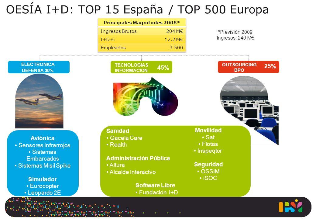 OESÍA I+D: TOP 15 España / TOP 500 Europa ELECTRONICA DEFENSA 30% TECNOLOGIAS INFORMACION OUTSOURCING BPO 45% 25% Aviónica Sensores Infrarrojos Sistem