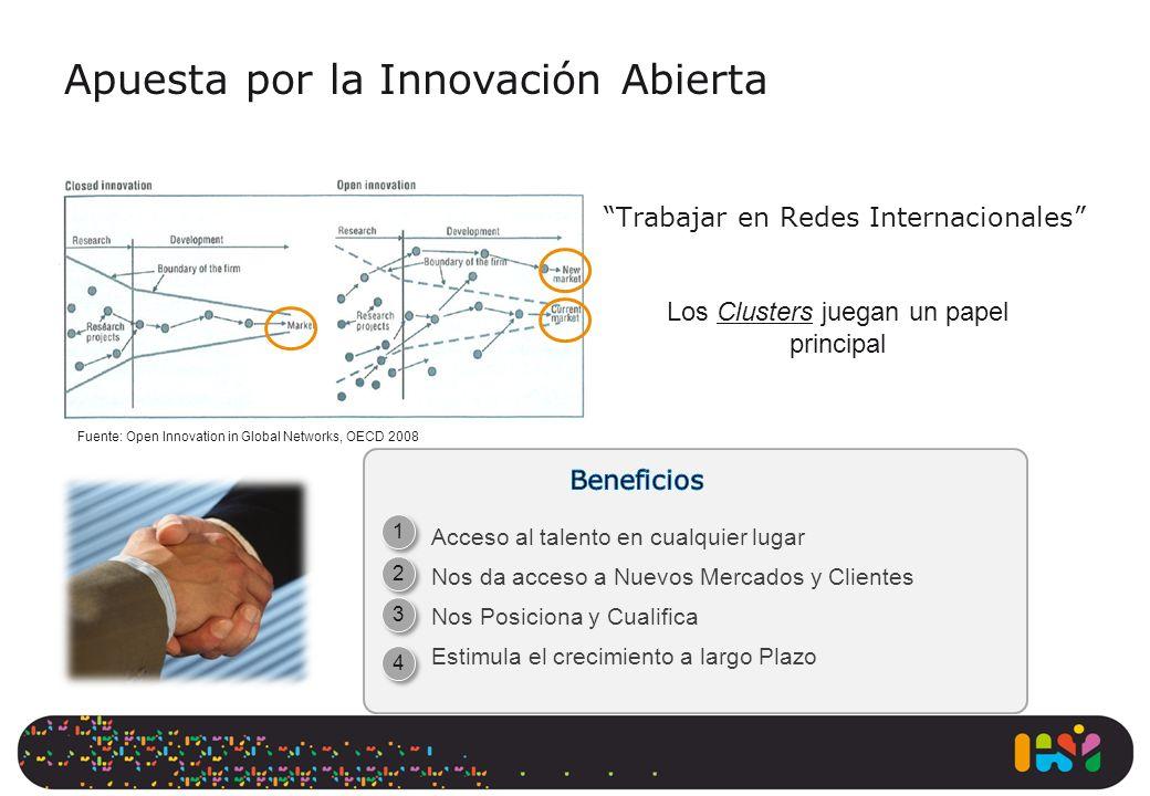 1 1 2 2 3 3 4 4 Fuente: Open Innovation in Global Networks, OECD 2008 Los Clusters juegan un papel principal Apuesta por la Innovación Abierta Acceso