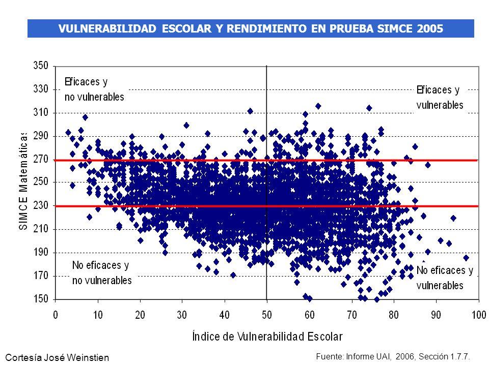 THE WORLD BANK 10 VULNERABILIDAD ESCOLAR Y RENDIMIENTO EN PRUEBA SIMCE 2005 Fuente: Informe UAI, 2006, Sección 1.7.7. Cortesía José Weinstien