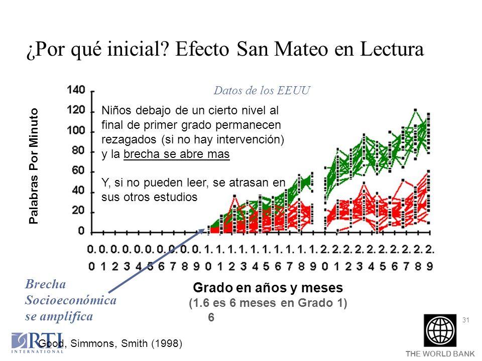THE WORLD BANK 31 Grado en años y meses (1.6 es 6 meses en Grado 1) 6 ¿Por qué inicial? Efecto San Mateo en Lectura Datos de los EEUU Niños debajo de
