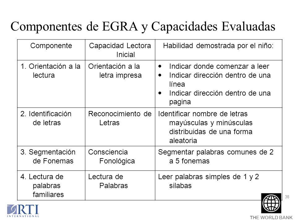THE WORLD BANK 38 ComponenteCapacidad Lectora Inicial Habilidad demostrada por el niño: 1. Orientación a la lectura Orientación a la letra impresa Ind