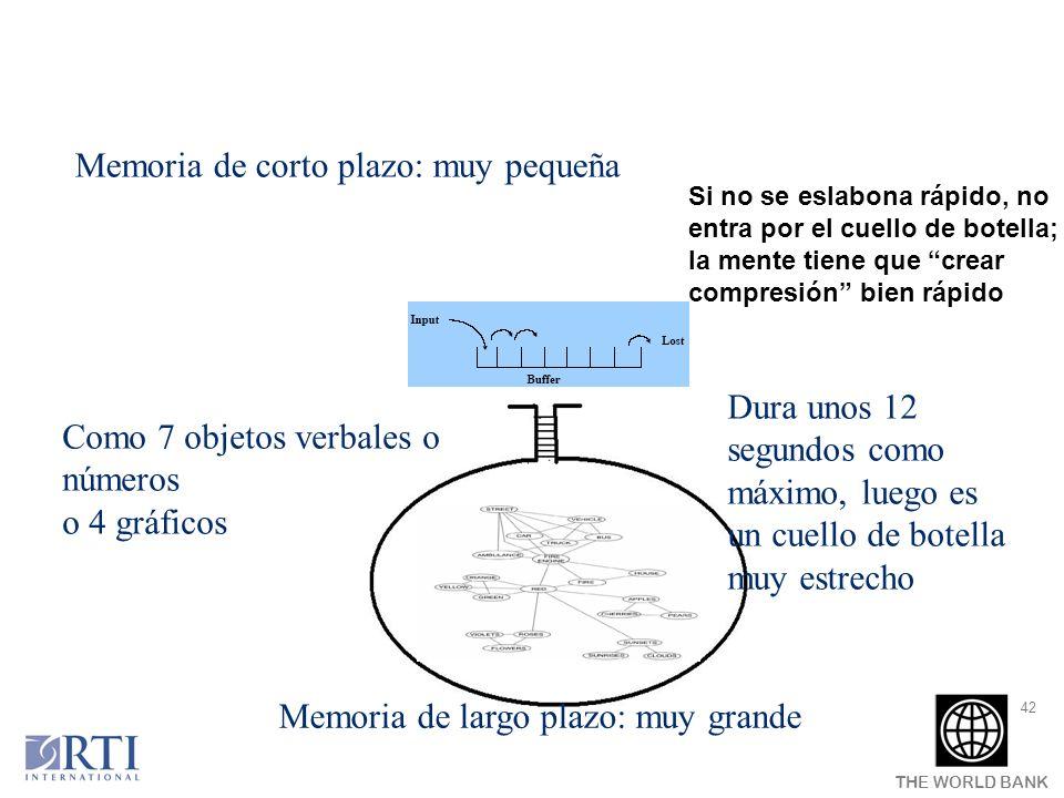 THE WORLD BANK 42 Como 7 objetos verbales o números o 4 gráficos Dura unos 12 segundos como máximo, luego es un cuello de botella muy estrecho Memoria