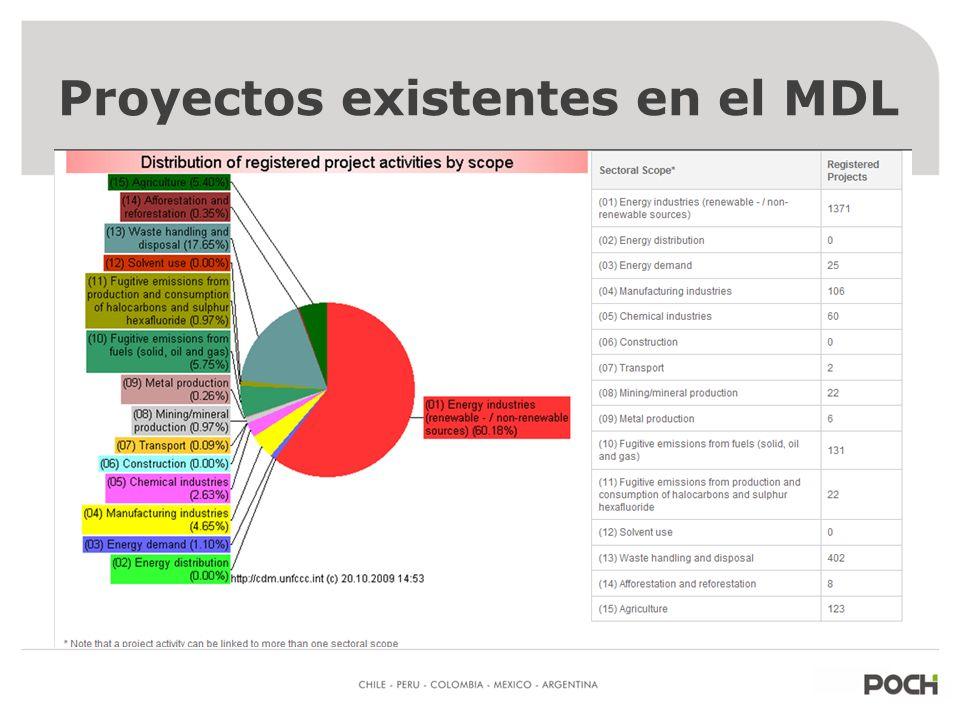 Proyectos existentes en el MDL