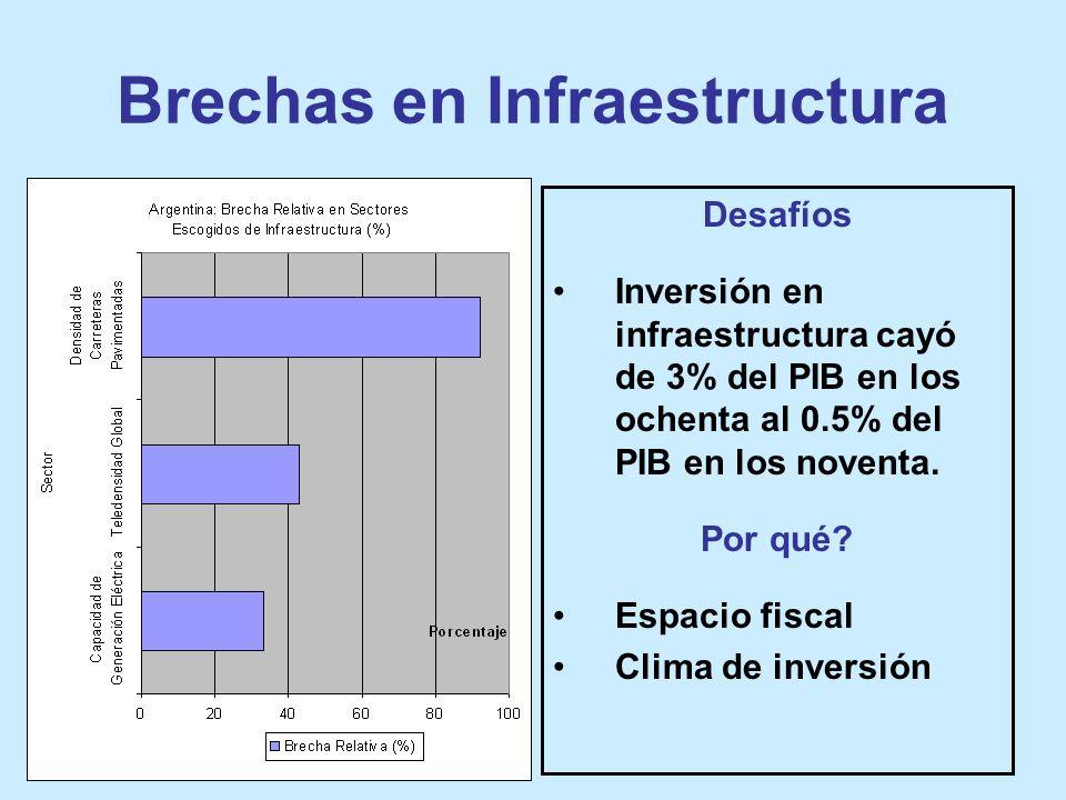 Brechas en Infraestructura Desafíos Inversión en infraestructura cayó de 3% del PIB en los ochenta al 0.5% del PIB en los noventa.