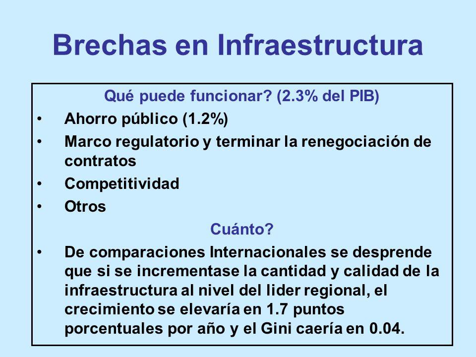Brechas en Infraestructura Qué puede funcionar.