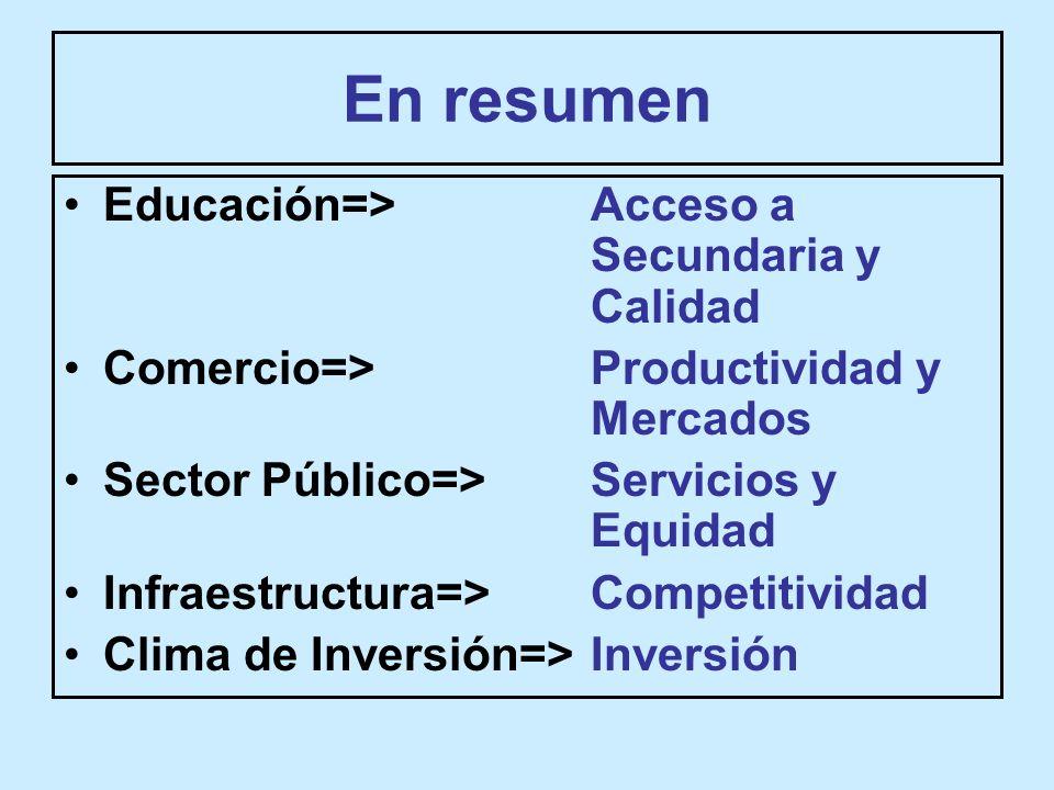 En resumen Educación=> Acceso a Secundaria y Calidad Comercio=> Productividad y Mercados Sector Público=> Servicios y Equidad Infraestructura=> Competitividad Clima de Inversión=> Inversión