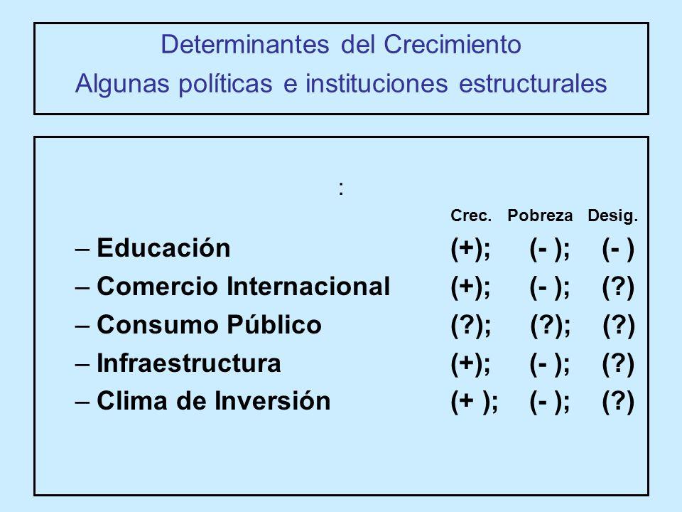Determinantes del Crecimiento Algunas políticas e instituciones estructurales : Crec.