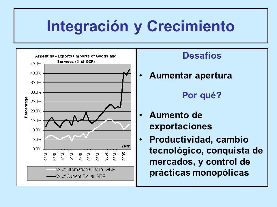 Integración y Crecimiento Desafíos Aumentar apertura Por qué.