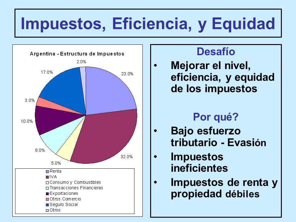 Impuestos, Eficiencia, y Equidad Desafío Mejorar el nivel, eficiencia, y equidad de los impuestos Por qué.